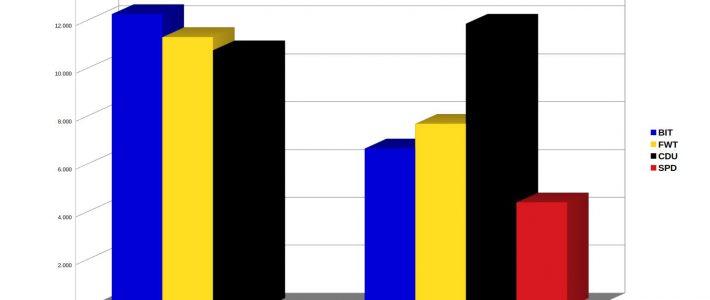 Ergebnis Gemeinderatswahl vom 26. Mai 2019